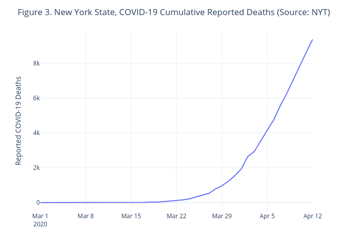 Figure 3. New York State, COVID-19 Cumulative Reported Deaths (Source: NYT) | line chart made by Jhill21 | plotly