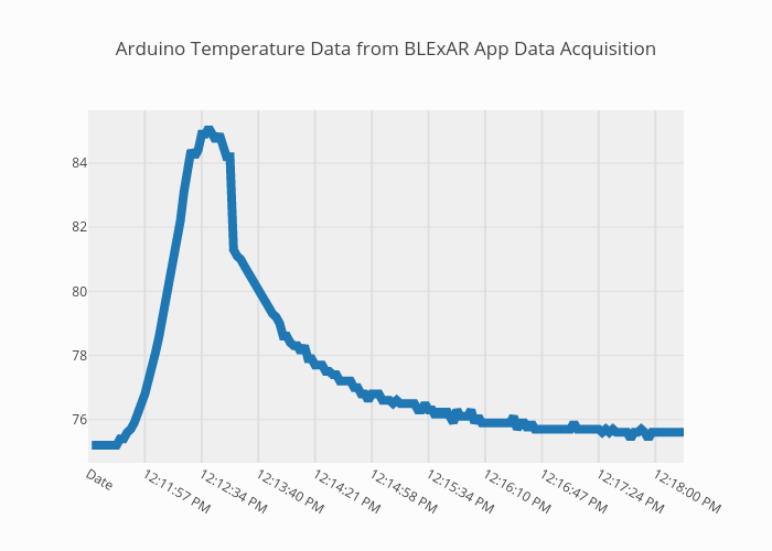 Arduino Temperature Data from BLExAR App Data Acquisition | line chart made by Jhrisko000 | plotly