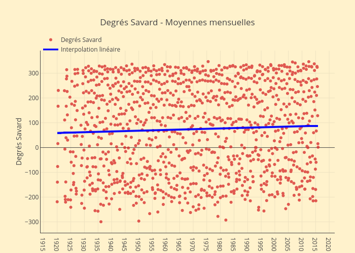 Degrés Savard - Moyennes mensuelles | scatter chart made by Jhroy | plotly