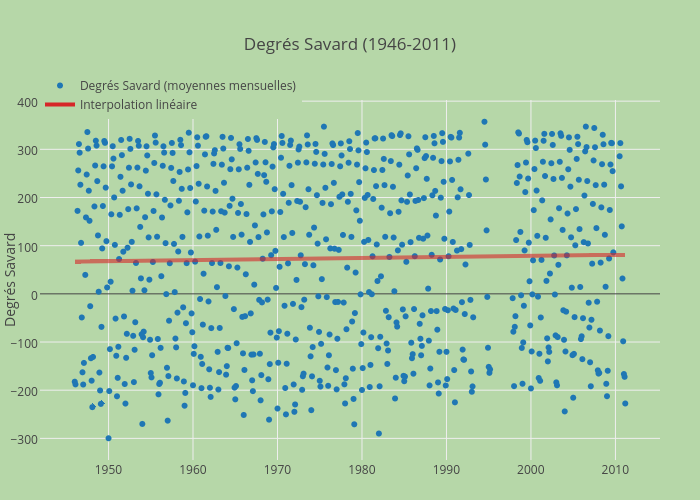 Degrés Savard (1946-2011)   scatter chart made by Jhroy   plotly