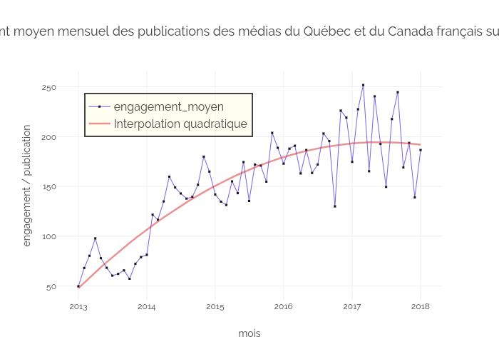 Engagement des médias du QC et du Can franco dans Facebook (2013-18)