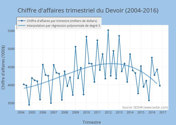 Chiffre d'affaires trimestriel du Devoir (2004-2015)