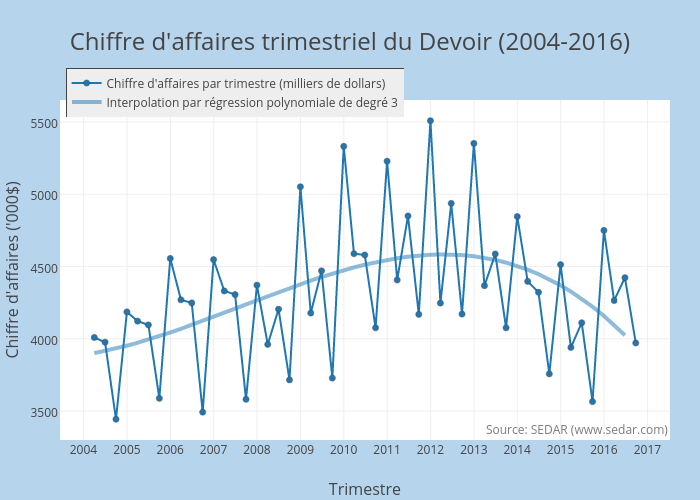 Chiffre d'affaires trimestriel du Devoir (2004-2016) | line chart made by Jhroy | plotly