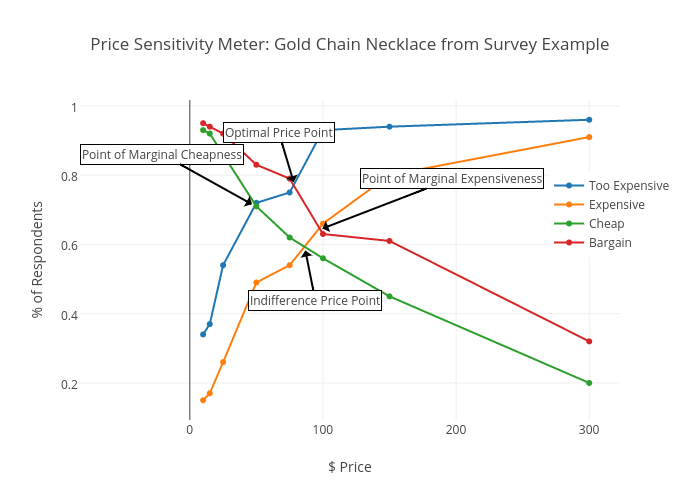 how to make a scatter plot from a survey