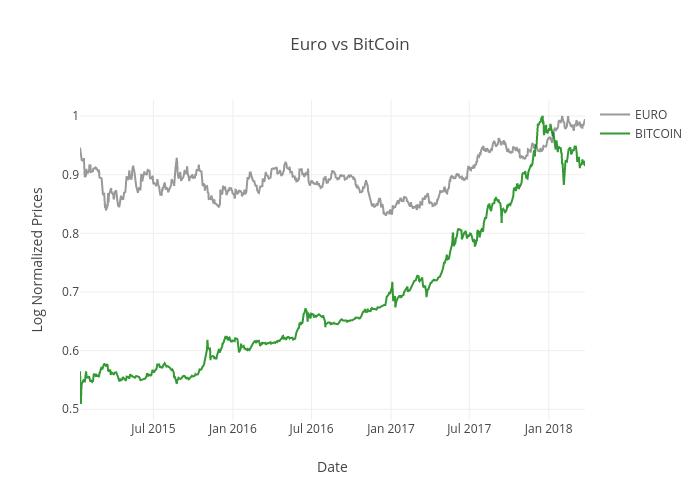 Bitcoins euro chart best binary options system 2021