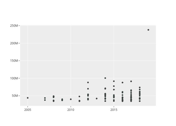 scatter chart made by Jjaramillo34 | plotly
