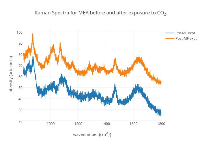 Raman Spectra for MEA before and after exposure to CO2.   line chart made by Jkitchin   plotly