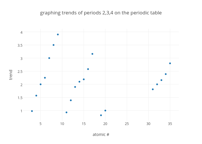 Graphing Trends Of Periods 234 On The Periodic Table Scatter