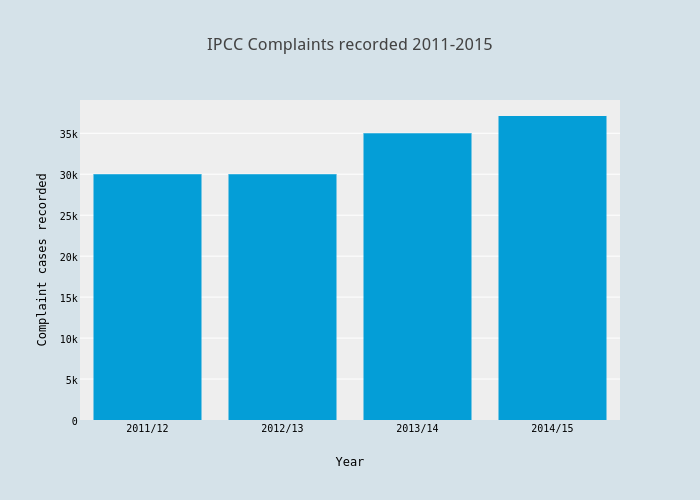IPCC Complaints recorded 2011-2015 | bar chart made by Jlangshaw1 | plotly