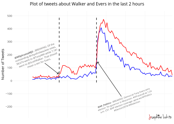 Plot of tweets about Walker and Evers in the last 2 hours | line chart made by Jlukito | plotly