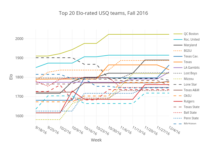 Top 20 Elo-rated USQ teams, Fall 2016 | line chart made by Jmansfield | plotly