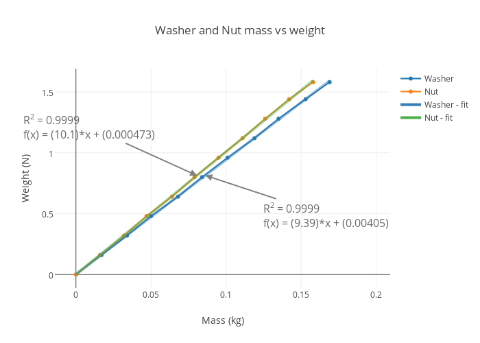 Washer and Nut mass vs weight | line chart made by