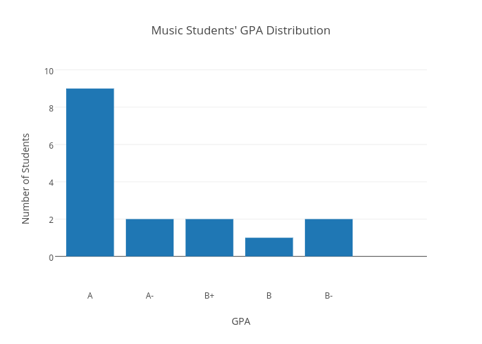 Students GPA Distribution bar chart made by Jml13 – Gpa Chart