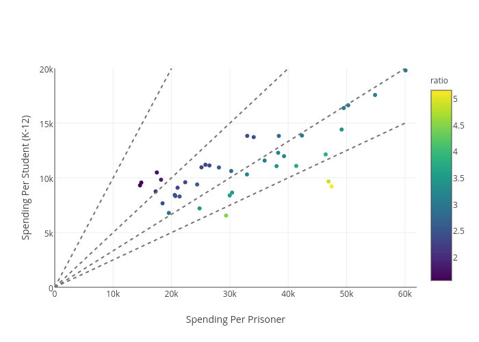 Spending Per Student (K-12) vs Spending Per Prisoner | scatter chart made by Jnaecker | plotly