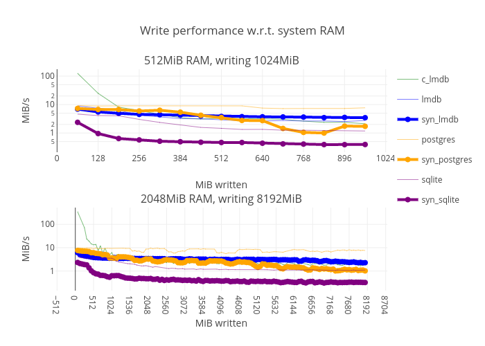 Write performance w r t  system RAM   line chart made by Jnwatson