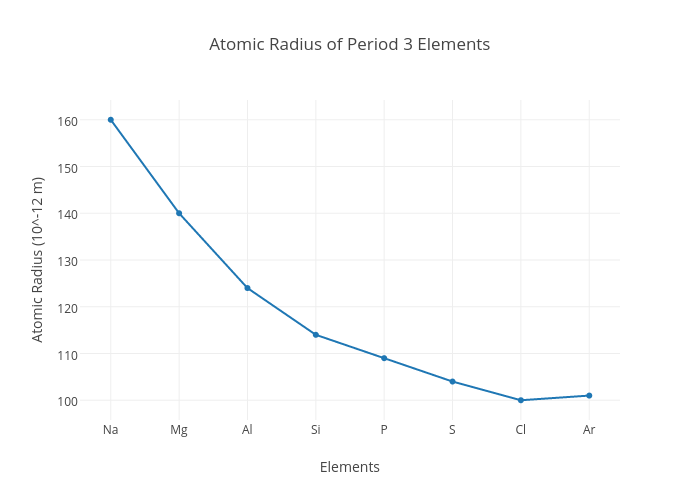Period 3 element diagrams auto electrical wiring diagram atomic radius of period 3 elements scatter chart made by joap plotly rh plot ly periodic table of elements halogens alkaline row3 elements urtaz Choice Image