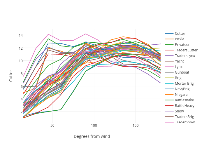 Cutter vs Degrees from wind | line chart made by Jodgi | plotly