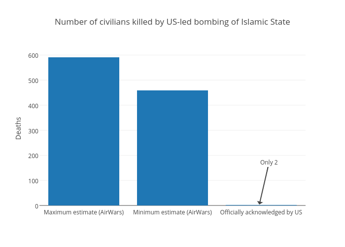 Number of civilians killed by US-led bombing of Islamic State | bar chart made by Joedyke | plotly