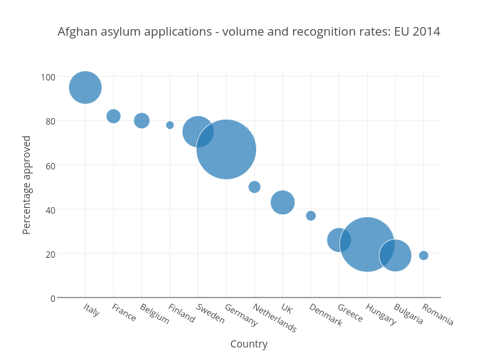 Afghan asylum applications - volume and recognition rates: EU 2014 | scatter chart made by Joedyke | plotly