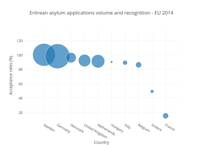 Eritrean asylum applications volume and recognition - EU 2014 | scatter chart made by Joedyke | plotly