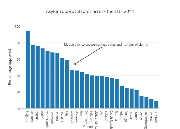Asylum approval rates across the EU - 2014 | bar chart made by Joedyke | plotly