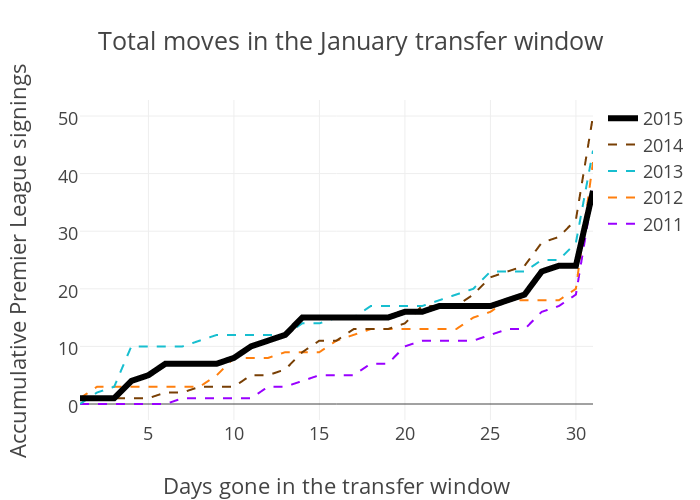 Total moves in the January transfer window