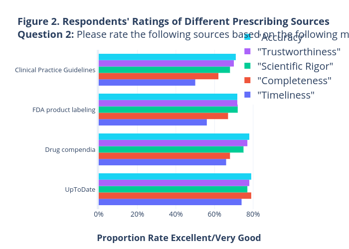 Figure 2. Respondents' Ratings of Different Prescribing Sources Question 2: Please rate the following sources based on the following metric | bar chart made by Joepattersonh | plotly