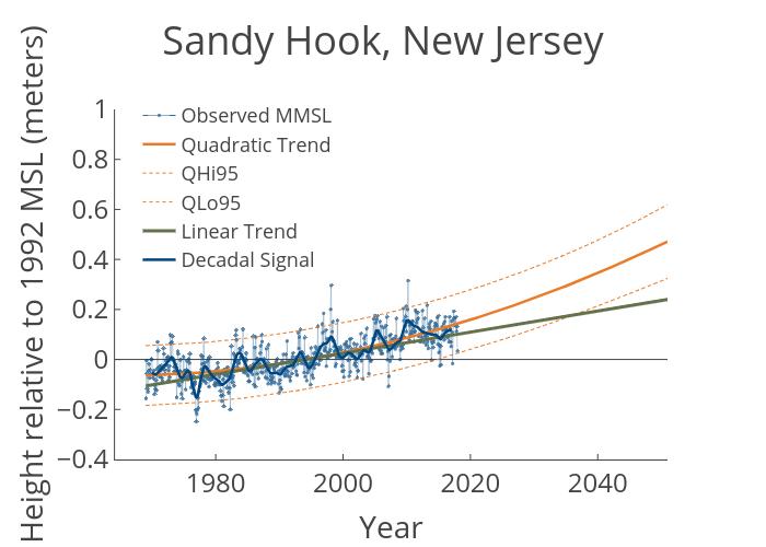 Sandy Hook New Jersey Virginia Institute Of Marine Science