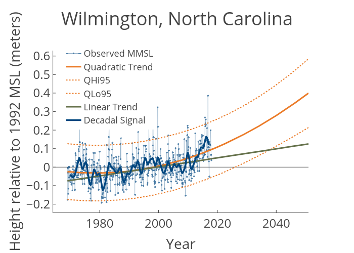Wilmington North Carolina Virginia Institute Of Marine Science