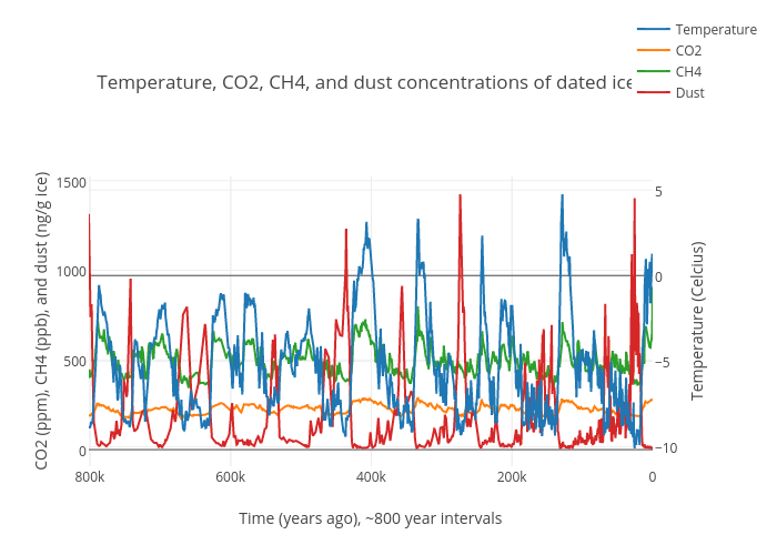 Temperature, CO2, CH4, and dust concentrations of dated ice core | scatter chart made by Johnjohn2139 | plotly