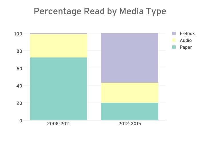 Percentage of Media Type