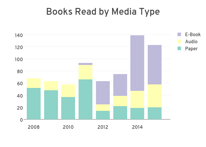 Books Read by Media Type