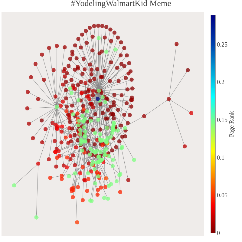 Network Analysis Of Two 2018 Trending Memes