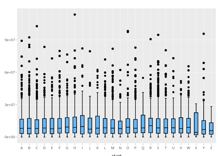 box plot made by Jonocarroll   plotly