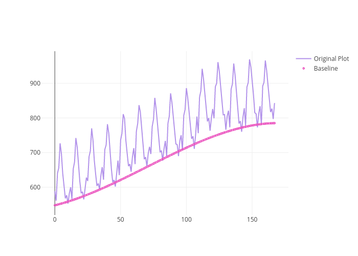 Baseline Subtraction in Python | plotly