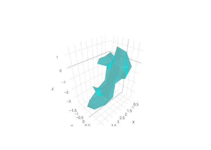 3D Mesh Plots in Python | plotly