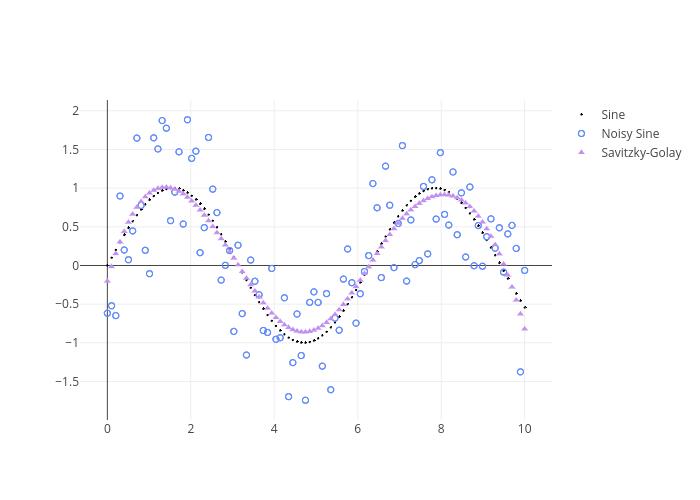 Smoothing in Python | plotly