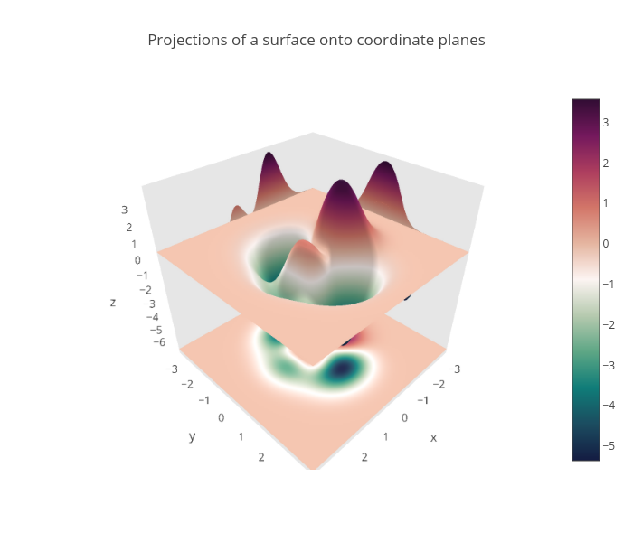 2D Projection of 3D surface | plotly