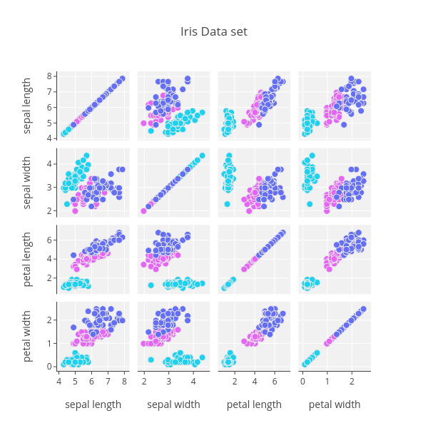 Iris Data set | splom made by Jordanpeterson | plotly