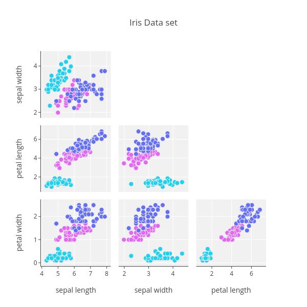 Iris Data set | splom made by Jordanpeterson | plotly