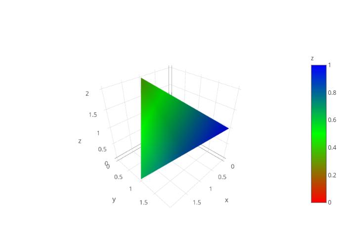3D Mesh Plots in Python | plotly