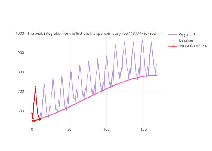 Peak Integration in Python   plotly