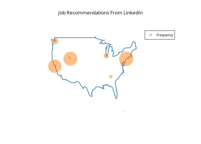 Job recommendations?