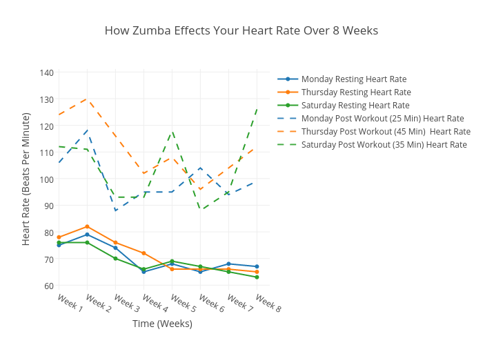 How Zumba Effects Your Heart Rate Over 8 Weeks Line Chart Made By
