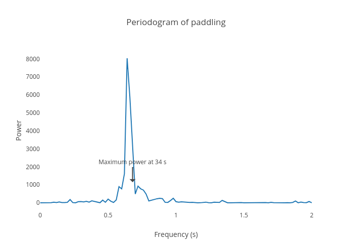Periodogram of paddling | made by Josfaction | plotly
