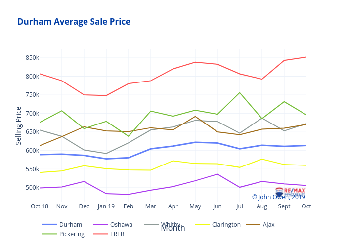 Durham Average Sale Price | line chart made by Jowen20 | plotly