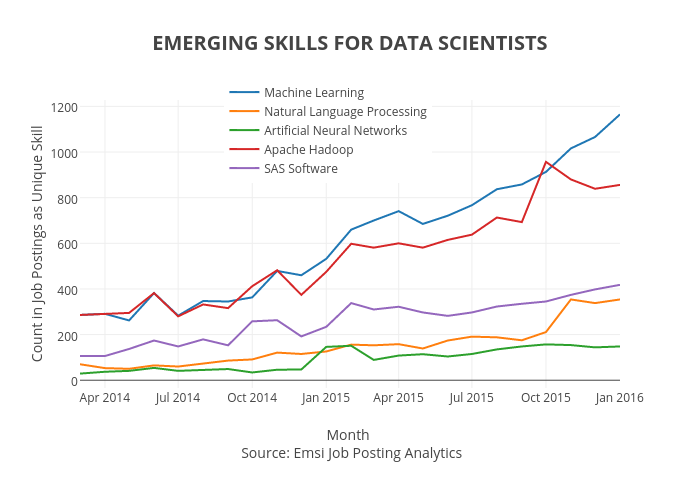 EMERGING SKILLS FOR DATA SCIENTISTS | scatter chart made by Jpaulwright | plotly
