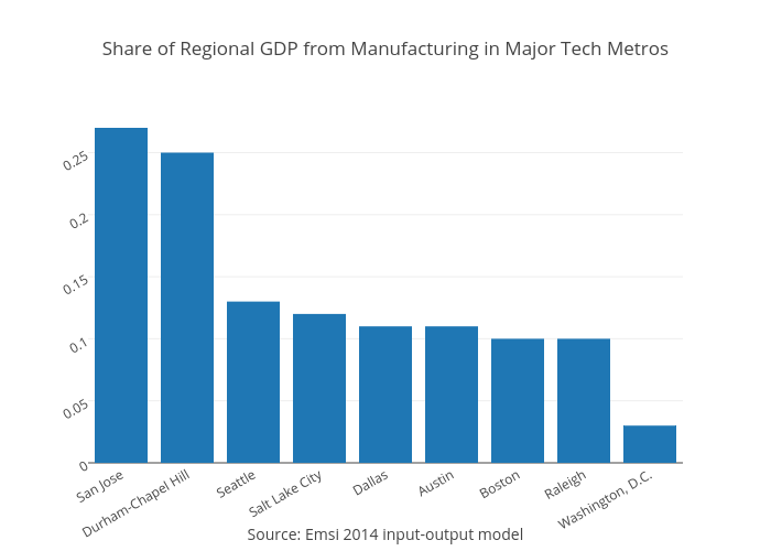 Share of Regional GDP from Manufacturing in Major Tech Metros | bar chart made by Jpaulwright | plotly