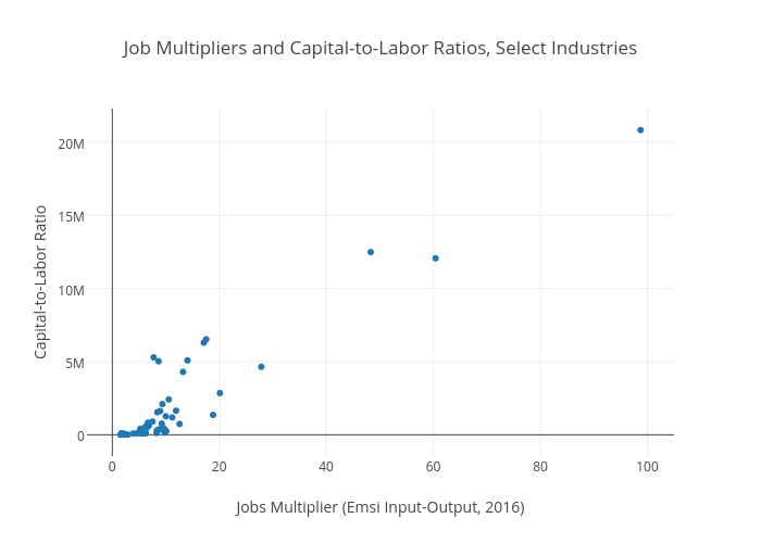 Job Multipliers and Capital-to-Labor Ratios, Select Industries   scatter chart made by Jpaulwright   plotly