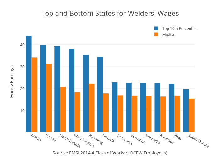Where Welders Make the Most Money - Emsi
